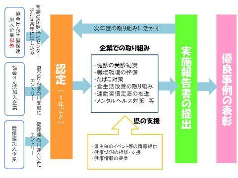 協会 けんぽ 石川